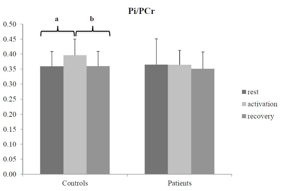 Figure 3: Pi/PCr ratio before, during and after visual stimulation of 15 HD patients and 15 age- and sex-matched controls. Bonferroni-corrected Wilcoxon signedrank test indicated increased Pi/PCr between rest and activation (p = 0.024a) followed by a decrease between activation and recovery (p = 0.012b). No change was observed in patients (p > 0.05).